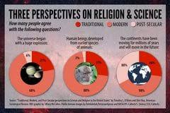 science versus religion essay preparing an outline for a science versus religion essay