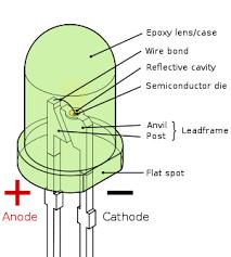 leddiagram jpg greener country carries cree led energy saving bulbs 6 watt 300 x 333