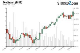 Medtronic Stock Price Chart Medtronic Stock Buy Or Sell Mdt