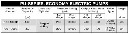 Pu Series Chart Superior Tool Rental