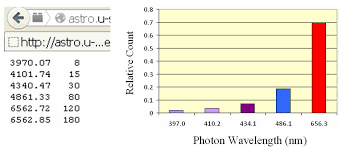 Relative Intensity Of Main Absorption Lines On Balmer Series