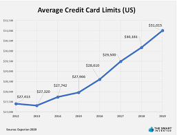 Check spelling or type a new query. Best Credit Cards For Fair Credit In 2021 The Smart Investor