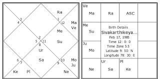 Sivakarthikeyan Birth Chart Sivakarthikeyan Kundli
