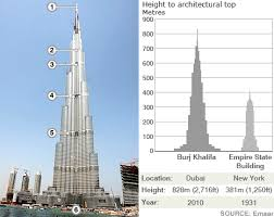 Graphic showing the detail of the Burj Khalifa tower