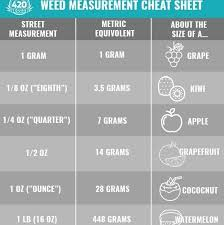 21 Exact Grams Chart For Weed
