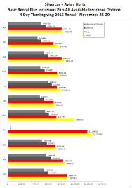 Silvercar Compared With Avis And Hertz 20 Big Differences Lowest Rental Car Rates Lax