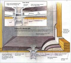 if your next bathroom remodel includes a tub or prefab fiberglass shower base then the installation is going to be pretty straightforward
