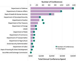 Us Government Conference Spending Decreased 15 7 In 2017