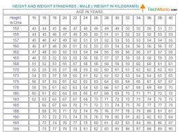 Weight Chart As Per Age Conclusive Standard Height And Weight Chart By Age Average