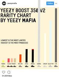 Adidas Yeezy Boost 350 V2 Rarity Chart