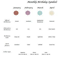 Birthstone Chart By Month Official Birthstone Chart