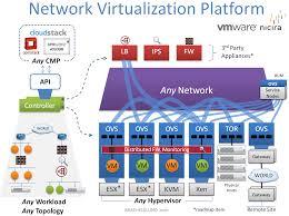 Virtualization Architecture Design Network Virtualization A Next Generation Modular Platform