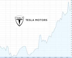 Aston Martin Stock Chart Tesla Crushes Earnings Expectations Sold 4 900 Evs In Q1