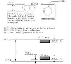 Plug Gauge Tolerance Chart Enotes Manufacturing Processes