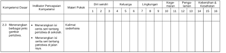 206.80 gr jumlah halaman : Perangkat Pembelajaran Basa Sunda Basa Sunda Sd Mi Kelas 1