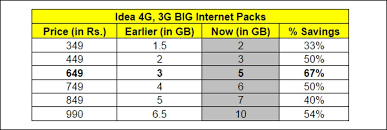 Idea Internet Recharge Chart Idea Hikes Data Benefits On Big Internet Packs