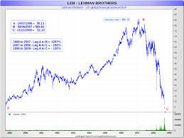 Stock Bubbles