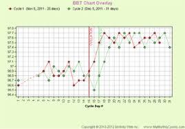 Bbt Chart Overlay Mymonthlycycles