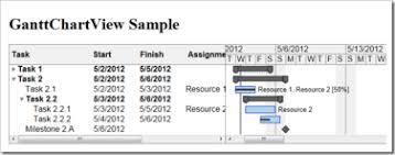 Gantt Chart Components Html5 Gantt Chart Components In Development Dlhsoft