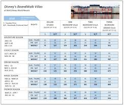 Disney Vacation Club Points Chart 2014 Boardwalk Villas Dvc Sales