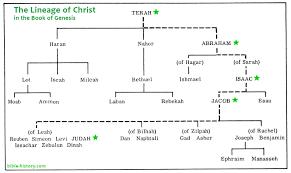 Adam To Jesus Genealogy Chart Adam And Eve Family Tree Chart Bedowntowndaytona Com