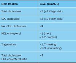 Triglycerides Level Chart Mmol L Can Ldl Cholesterol Ever Be Lowered Too Much