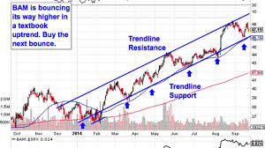 Sidestep Chart Must See Charts 5 Big Stocks To Sidestep The Selloff