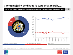 English Monarchy Chart Monarchy Popular As Ever Ahead Of Queens 90th Birthday