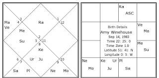 Amy Winehouse Birth Chart Amy Winehouse Kundli Horoscope