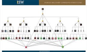 Us Navy Chain Of Command Chart Graphic The Syrian Military Command Structure Institute