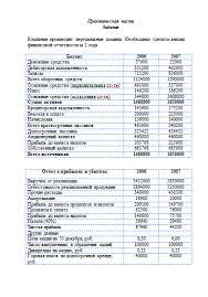 Практическая часть для курсовой по Финансовому менеджменту  Практическая часть для курсовой по Финансовому менеджменту 31 05 09
