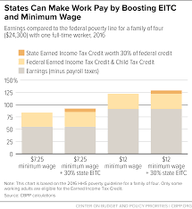 2016 Hhs Poverty Guidelines Chart States Can Make Work Pay By Boosting Eitc And Minimum Wage