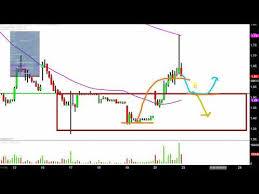 Organovo Holdings Inc Onvo Stock Chart Technical Analysis