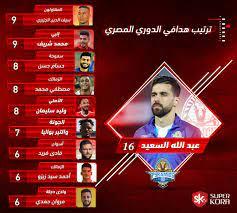 جدول ترتيب هدافى الدورى المصرى بعد مباريات اليوم الخميس - اليوم السابع