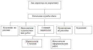 Товародвижение и сбыт в системе маркетинга диплом Рефераты  Структура службы сбыта