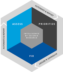Vulnerability Remediation Process Flow Chart Software Vulnerability Management Secunia R D Patch Management