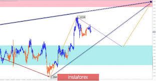 Australischer Dollar Euro Chart Audusd Australischer Dollar Vs Us Dollar Wechselkurs Und