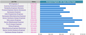 Salary Aerospace Engineer Aerospace Engineering Aeronautical