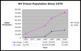 Growth In The New York State Prison And Drug Prisoner