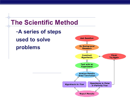 Agenda Warm Up Scientific Method Ppt Show Redi Illustration