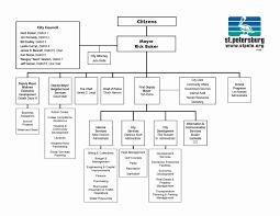 Microsoft Office Organizational Chart Template Unique Ms Office Organization Chart Template Exceltemplate