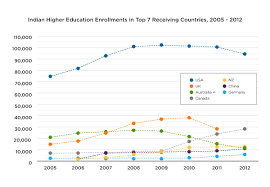 Inclusive Education  A View of Higher Education In India International Budget Partnership      Views     Downloads