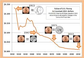 A Chart Of The Value Of The U S Cent
