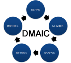 Six Sigma Tools Using Dmaic To Improve Strategy Execution