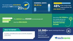 Us Led Lighting Market Size Global Automotive Led Lighting Market To Post A Cagr Of 21