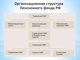 дипломная презентация по пенсионному фонду россии Организационная структура Пенсионного фонда РФ