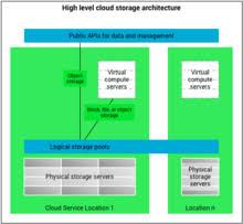 Cloud Architecture Cloud Storage Wikipedia