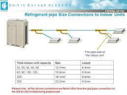 Refrigerant Pipe Size Chart R410a Vrv Iii Product Selection Piping Selection Ppt Video