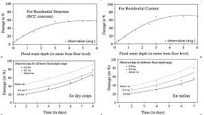 7 2 Generating Physical Vulnerability Curves Charim