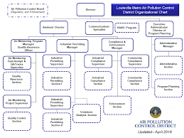 Apcd Organizational Chart Louisvilleky Gov